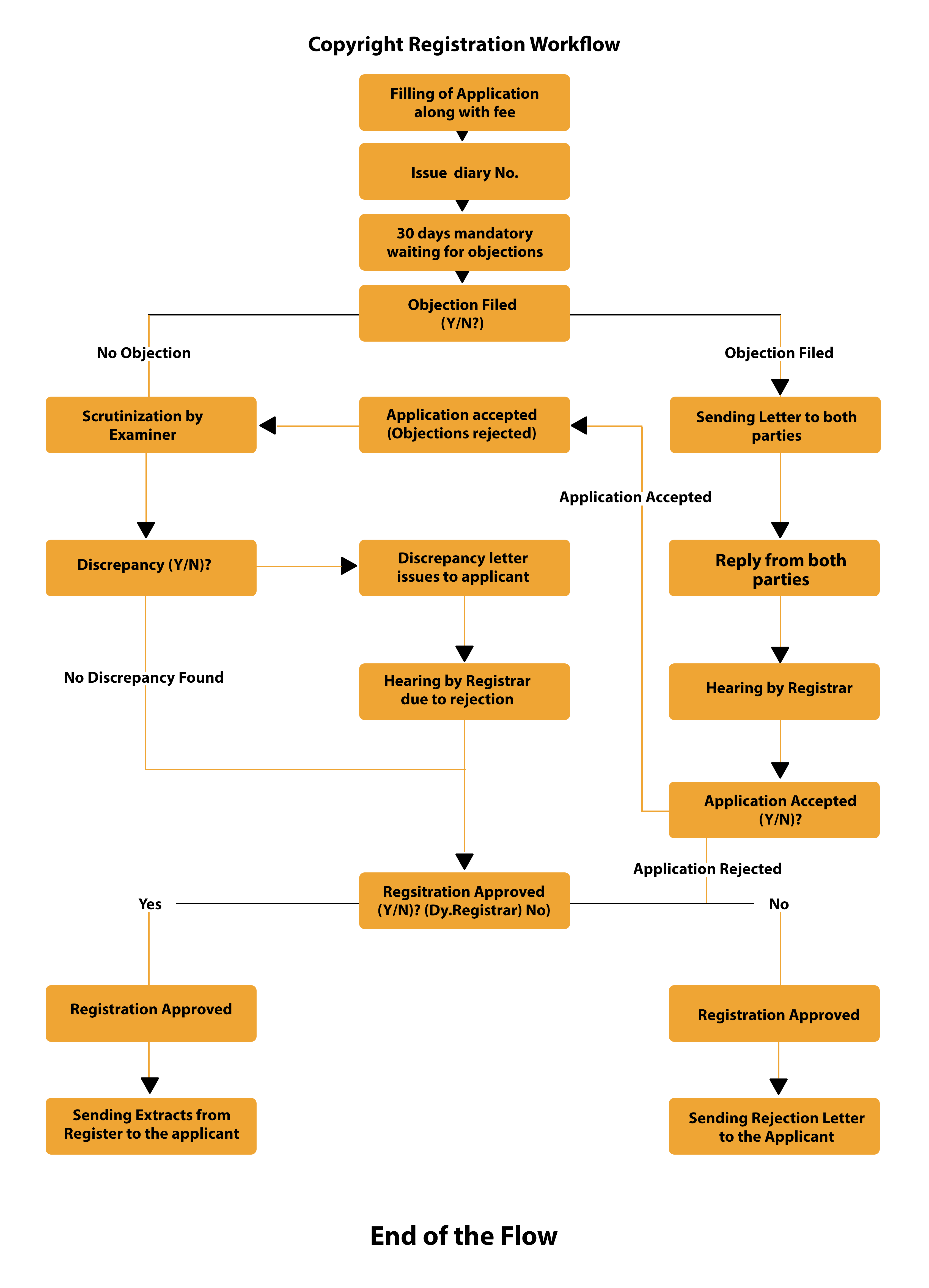 Copyright Registration Procedure