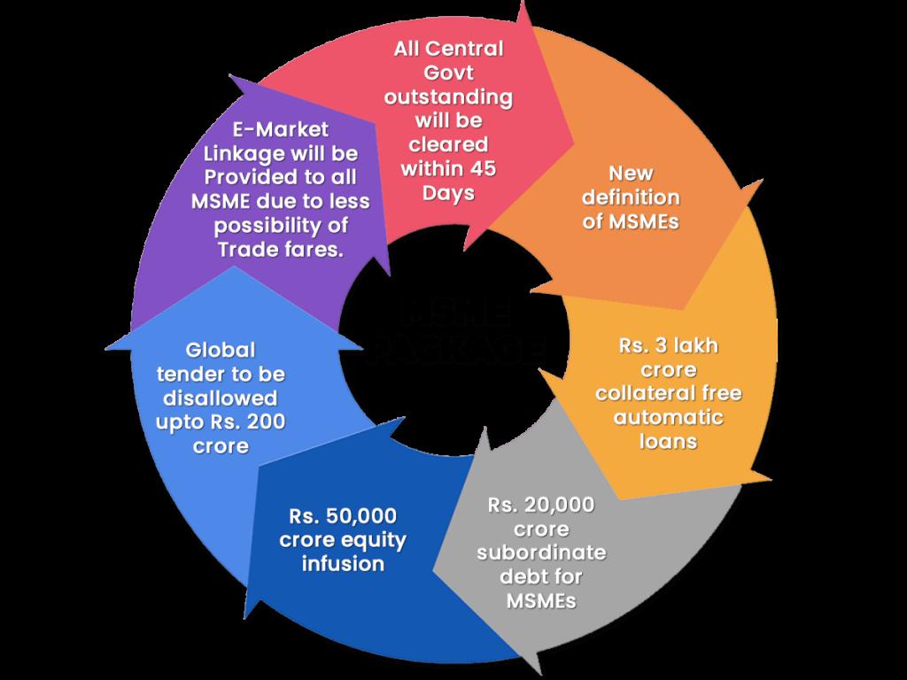 MSME Relief Package