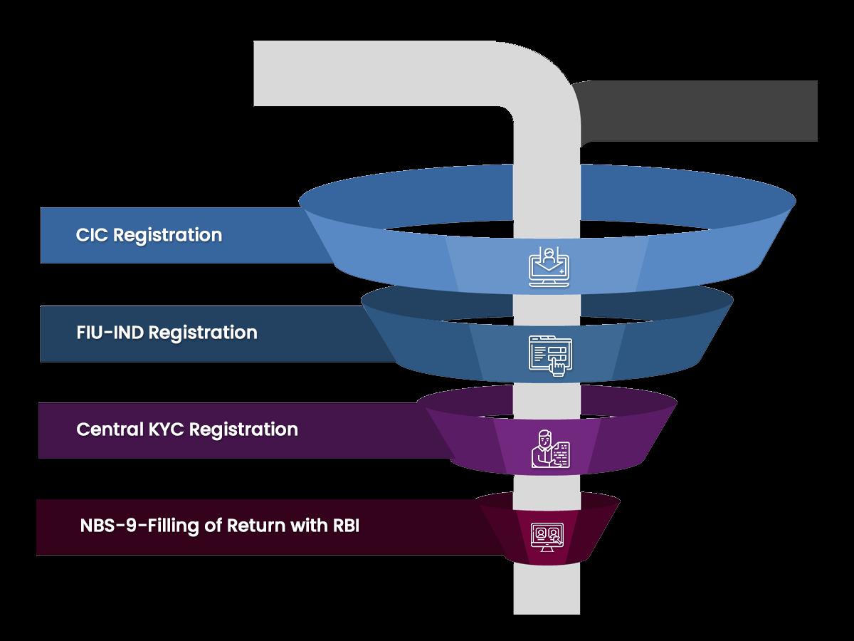 Post Incorporation NBFC Compliances