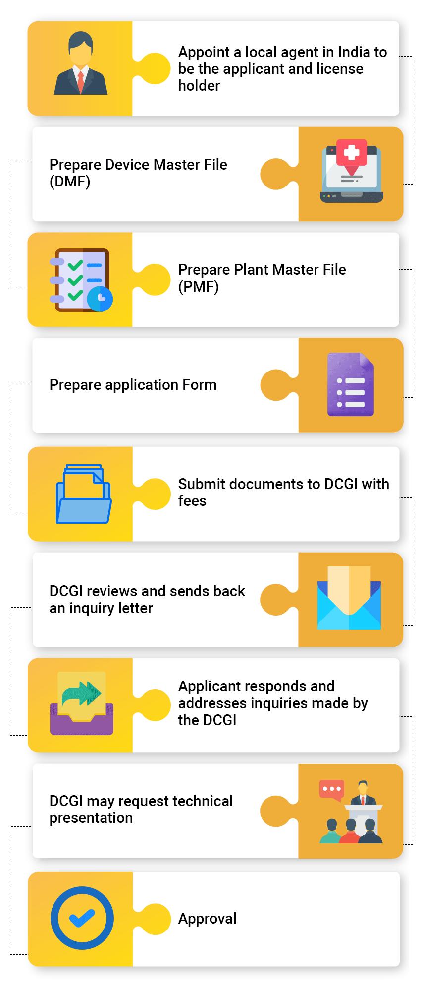Medical Device Registration Process