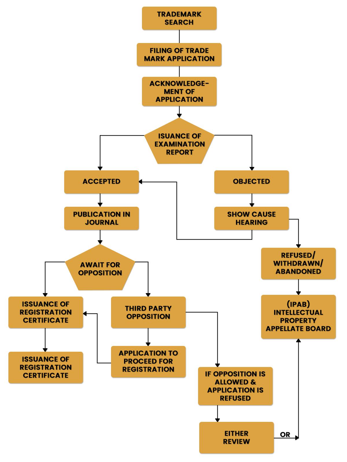 Trademark Registration Procedure