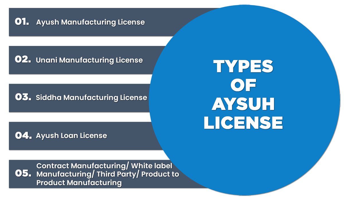 Types of Aysuh License