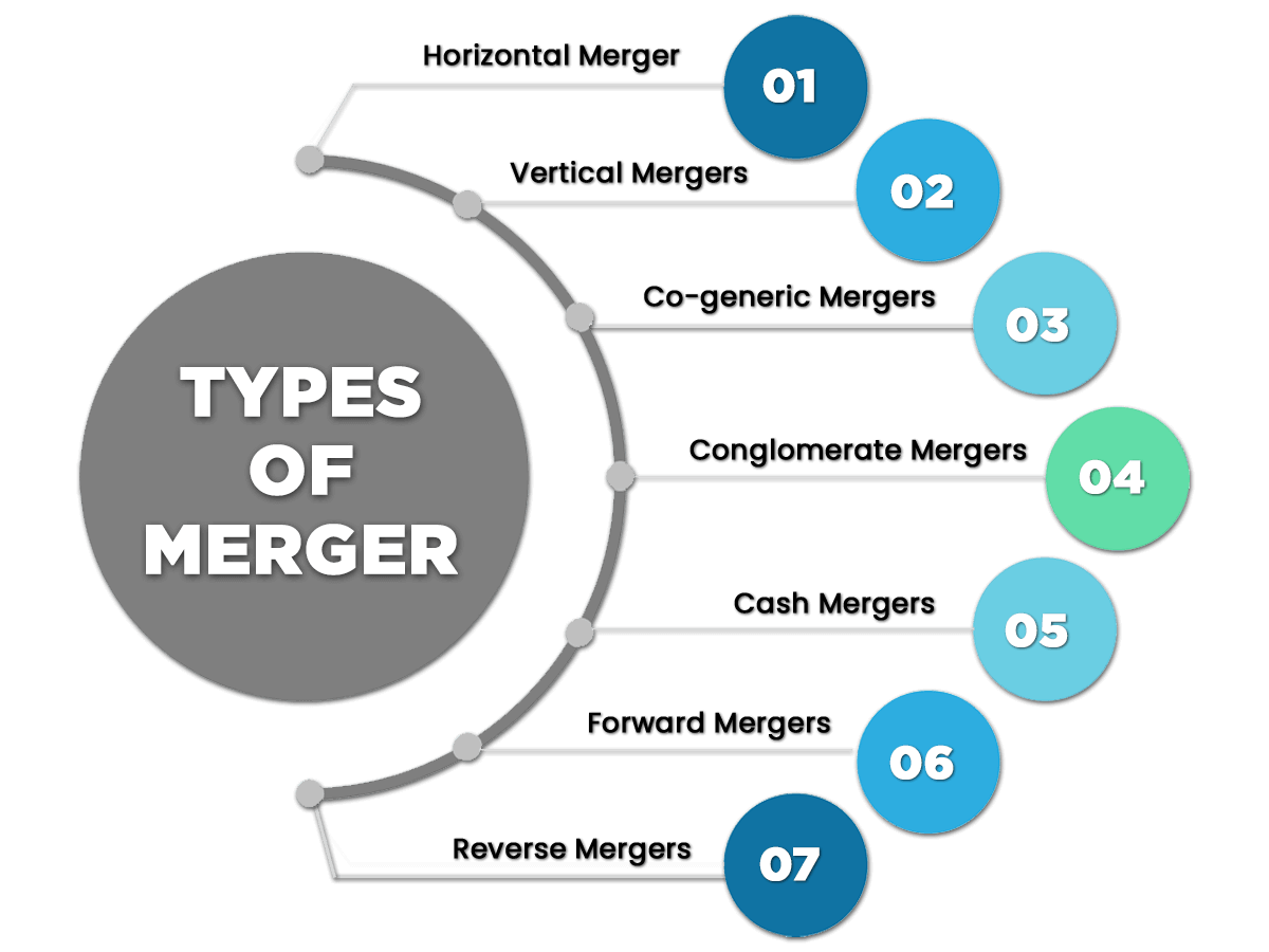 Types of Merger & Acquisition in India