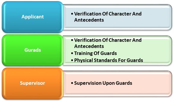 Application for Grant of PSARA License in Delhi