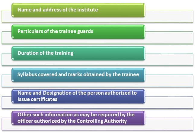 Training of Guards Details