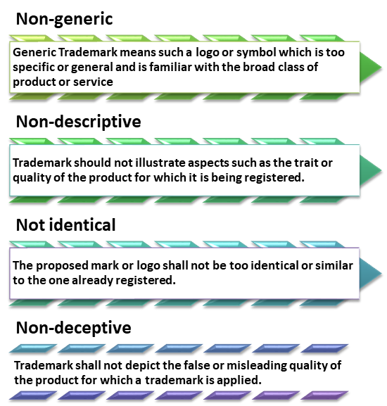 Criteria for Trademark Registration