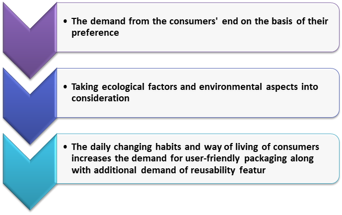 conversion of milk packaging from glass guideline