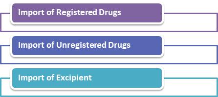 Import of Drug license types