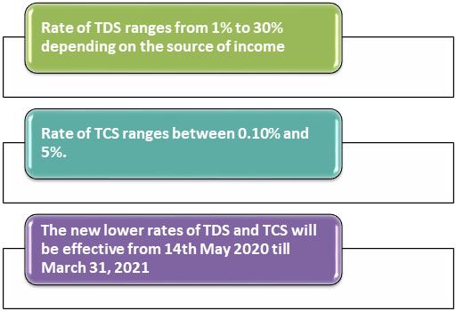 TDS Return Filing changes rates
