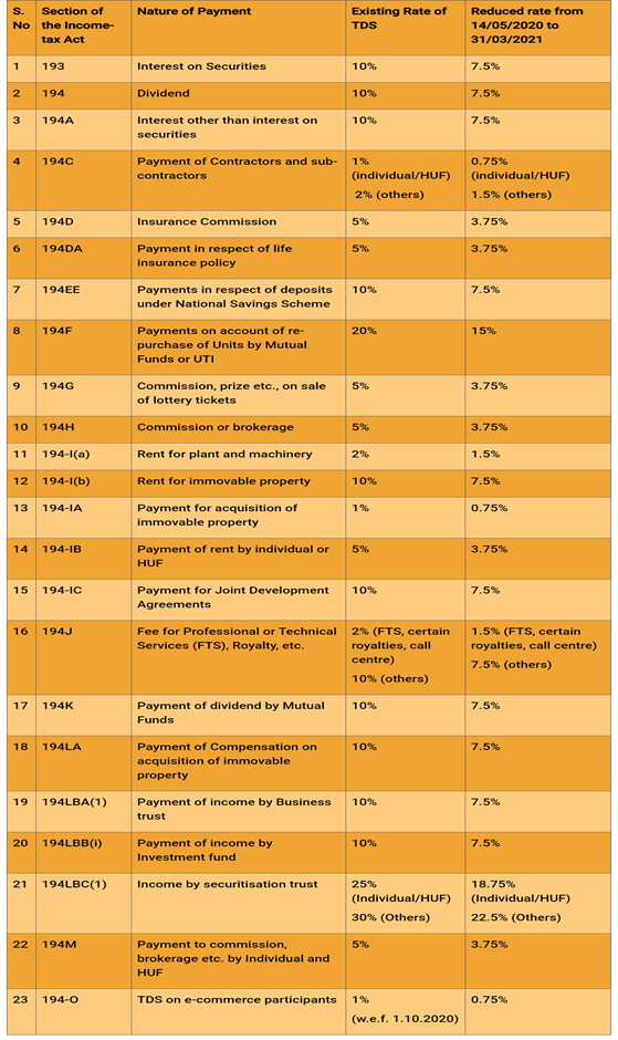 TDS Rate Chart for Assessment year 2021-22