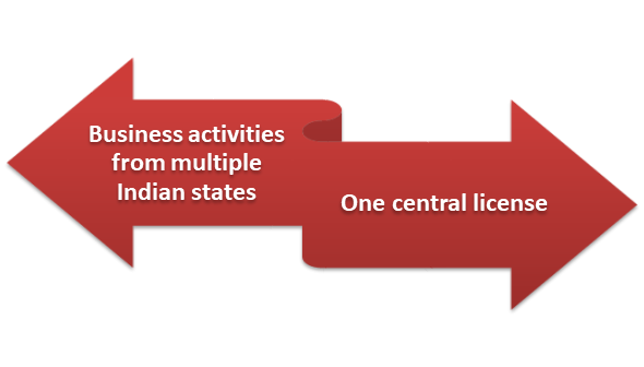 FSSAI License for Transporters- Procedure