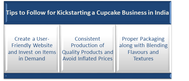 Kickstarting a Cupcake Business in India