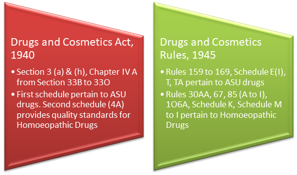 Drugs and Cosmetics Act 1940