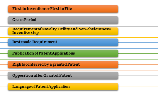 comparison between US, EU, and Indian Patent Laws