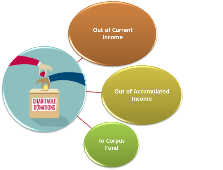 types of Donations to other Charitable Institutions