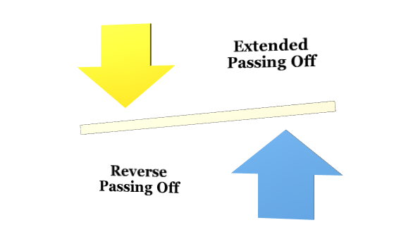 Types of Passing Off