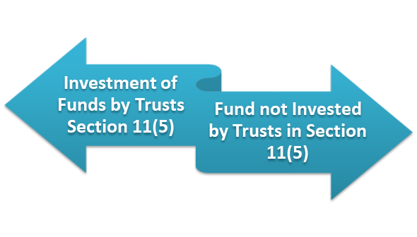 Investing Funds under Charitable Institutions