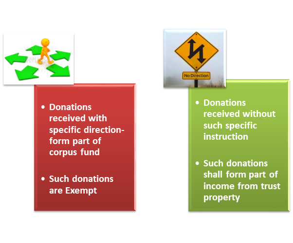 donations get classified as income to charitable