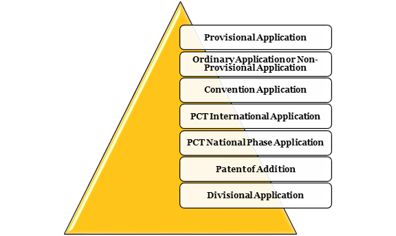 Types of Patent Applications in India