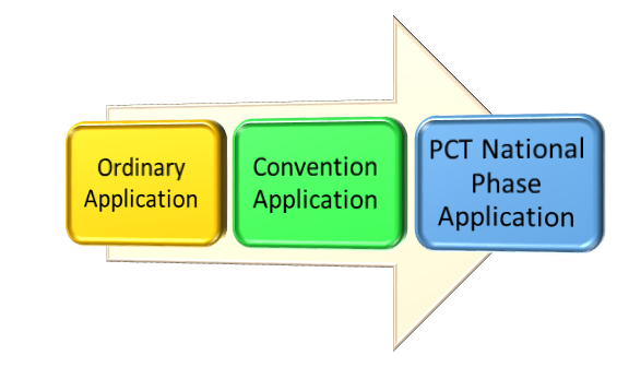 filing Different Types of Patent Applications