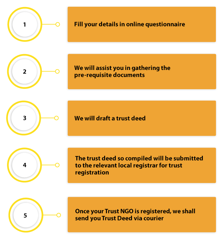 Procedure for NGO Registration - Trust Registration