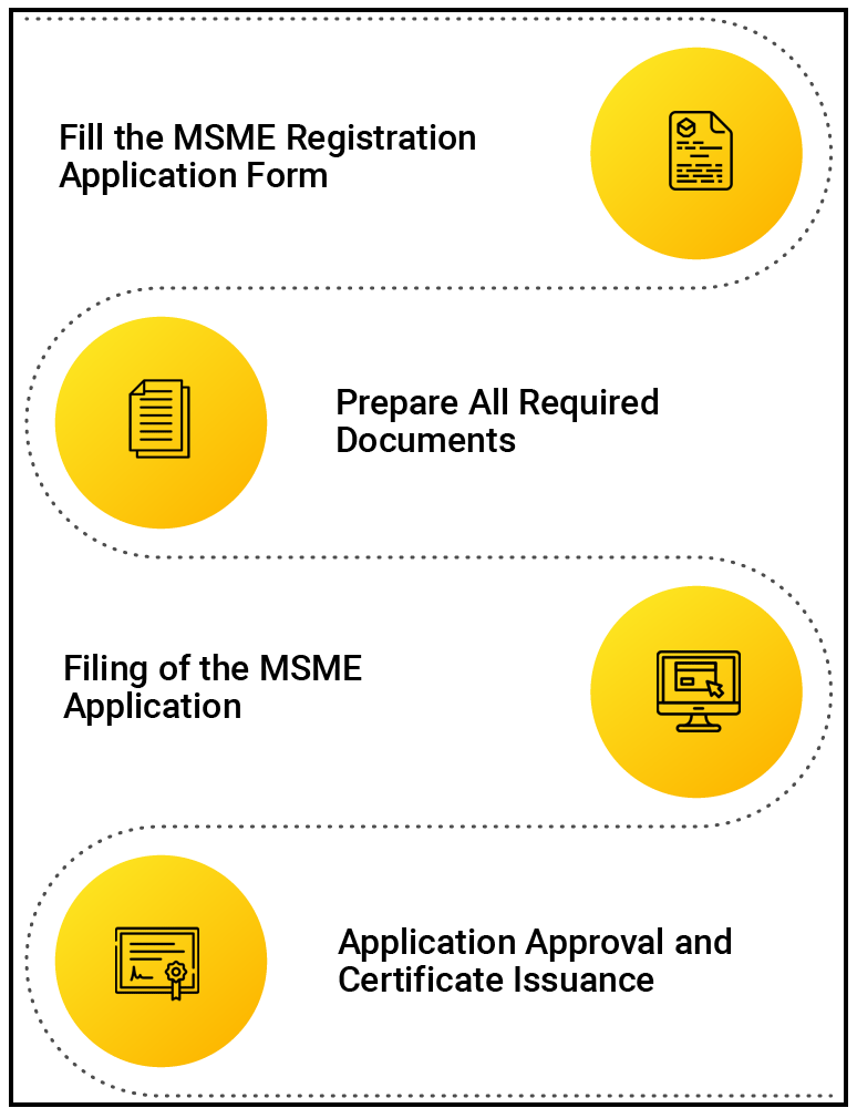 procedure of MSME Registration in India