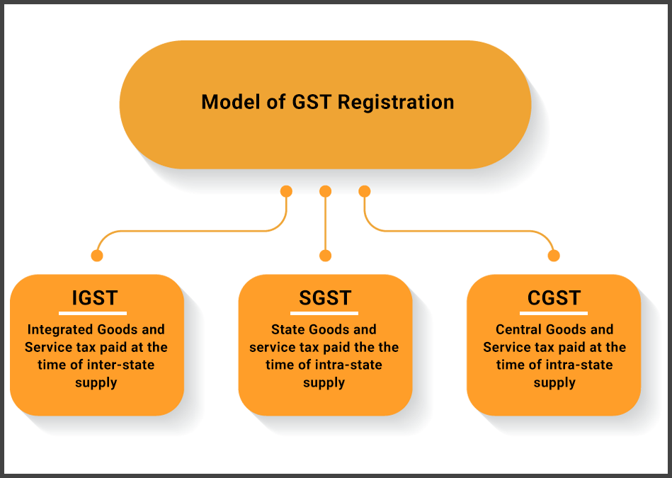 types of GST registration