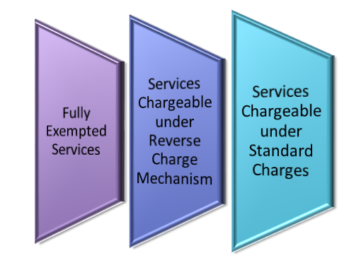 Classification of GST on Legal Services