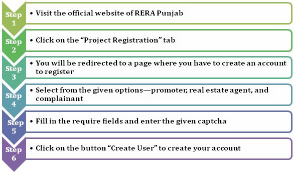 register projects in RERA Punjab