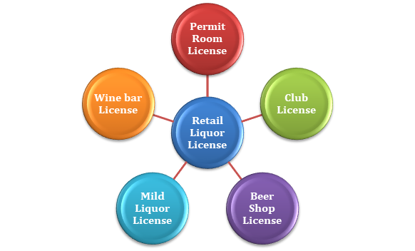 Retail Liquor License
