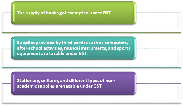 Taxation of Educational Institutions under GST