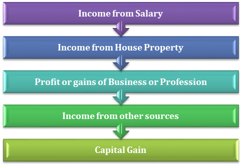 Heads under the Income Tax Act
