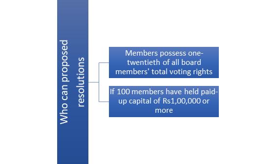 circulation of member resolution