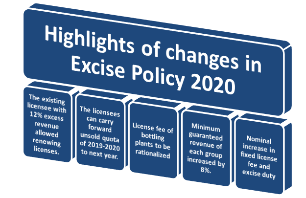 Highlights of changes in Excise Policy 2020