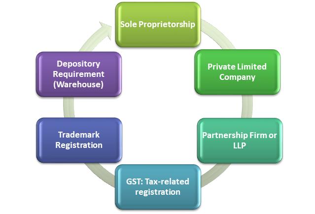 Types of Business Registration as Seller on the Flipkart