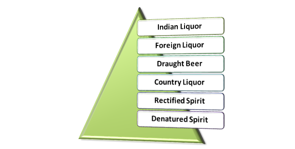 Types of Liquor Licenses in Delhi