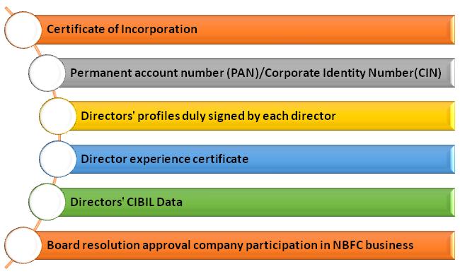 NBFC license