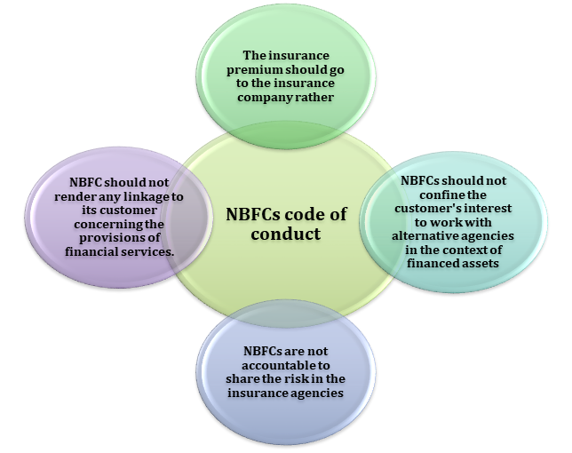 NBFCs code of conduct