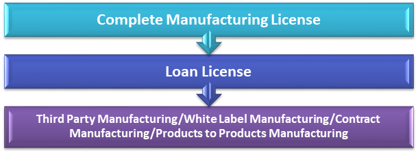Types of Ayush Manufacturing License