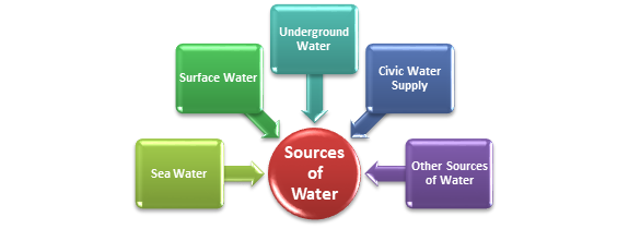 Water Source for Packaged Drinking Water