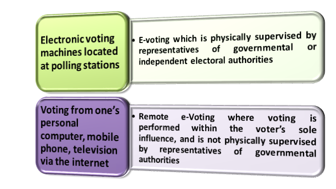 Two main kinds of e-Voting can be recognized