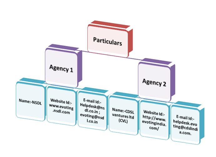 Agencies for e-voting Platform Service