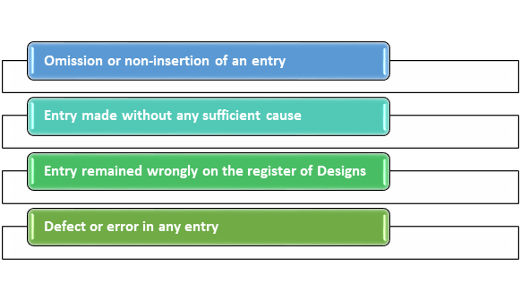 application for Rectification of Design