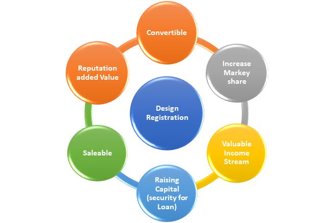advantages of Design Registration