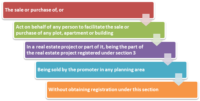 Compliances for Real Estate Agent