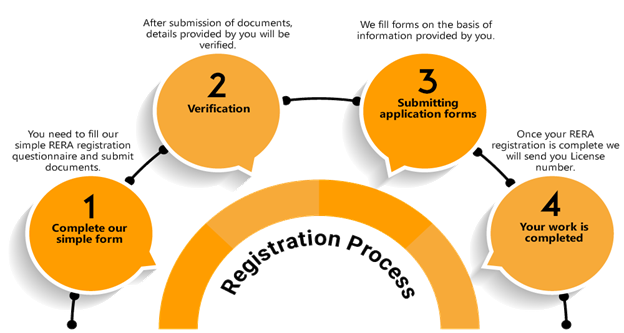 Process of RERA Registration for agents