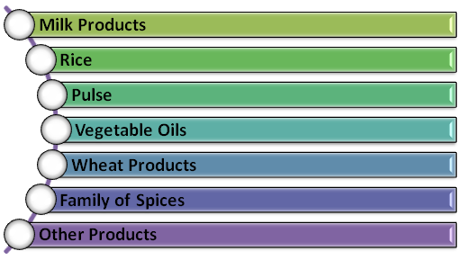 Products that come under AGMARK