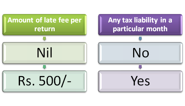 Reduction in the Prior Period Late Fee