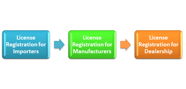 License Registration for Importer of Infrared Thermometers