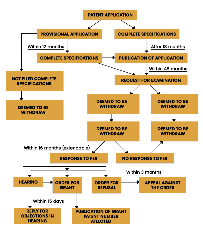 Patent Registration Procedure